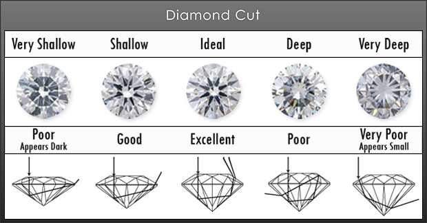 diamond-cut-grading