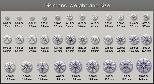 diamond-weight-and-size-grading