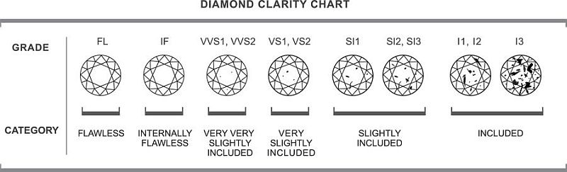 Diamond_Clarity_Chart